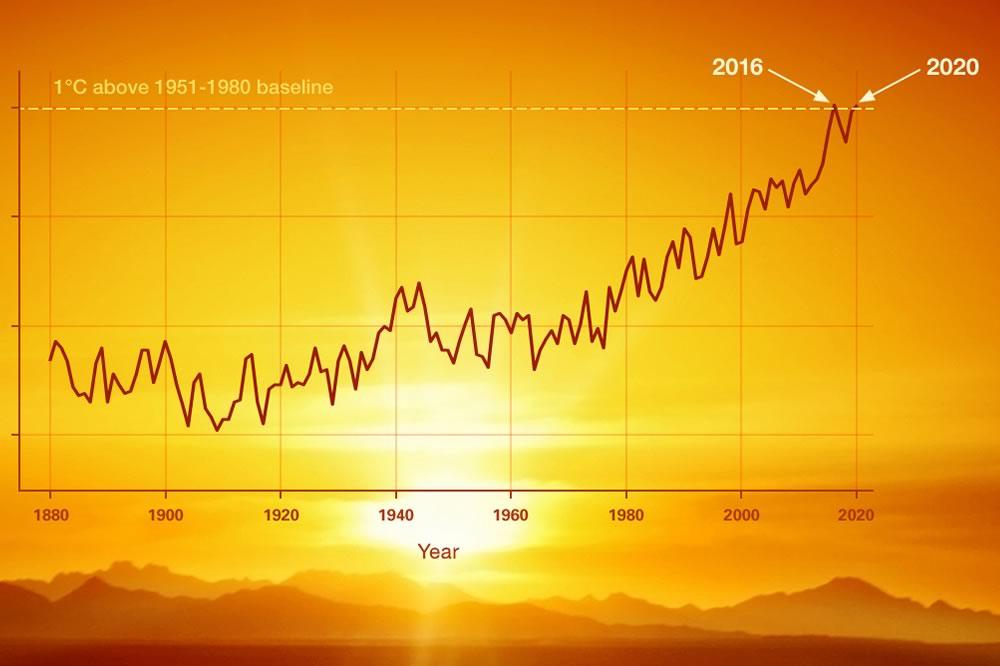 L'approccio di Biden sul clima